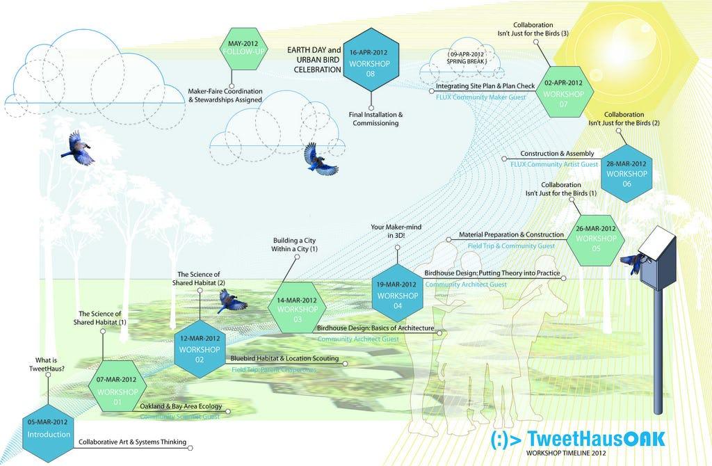 Tweethaus workshop timeline v1