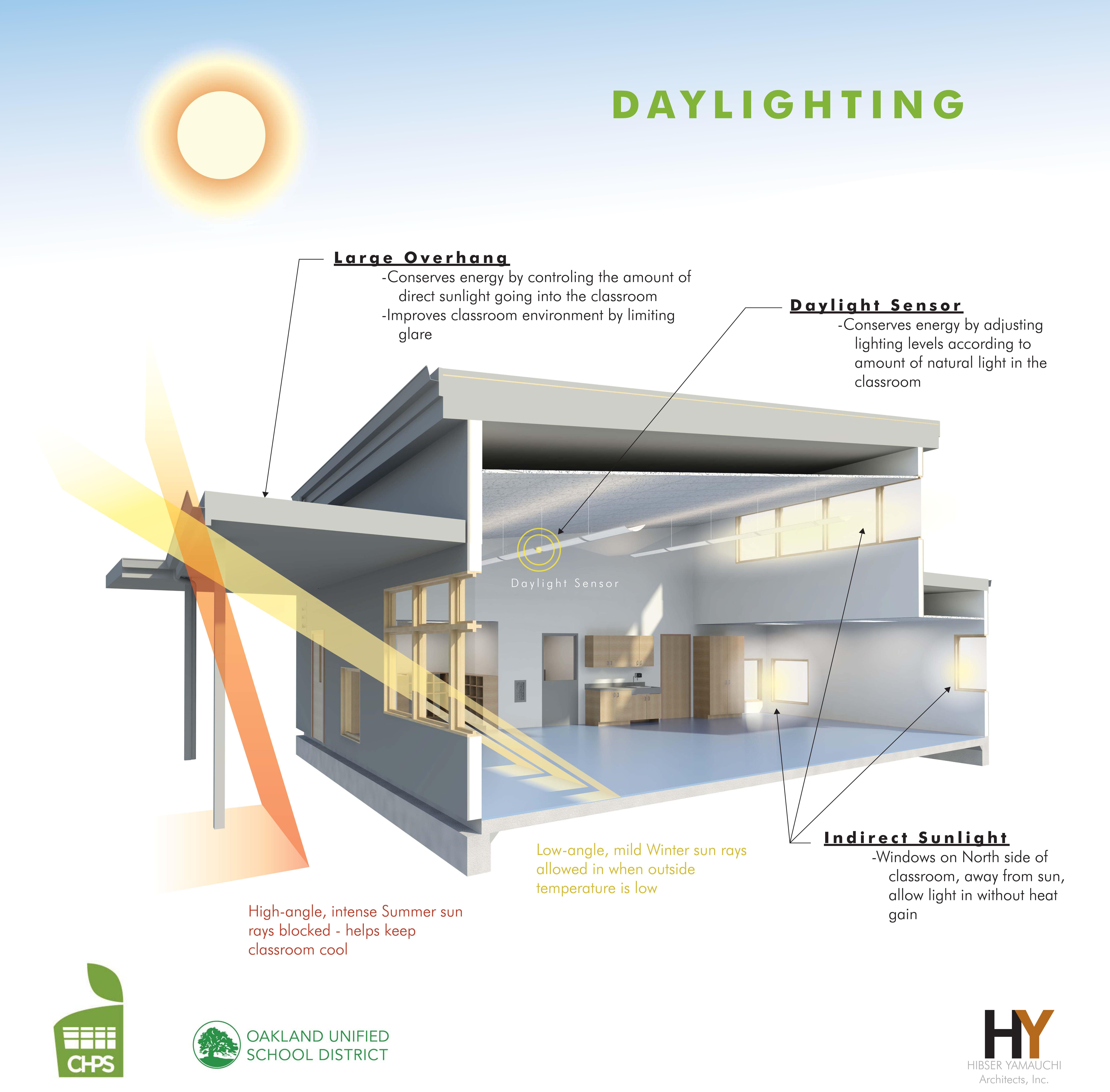 Stonehurst daylighting board
