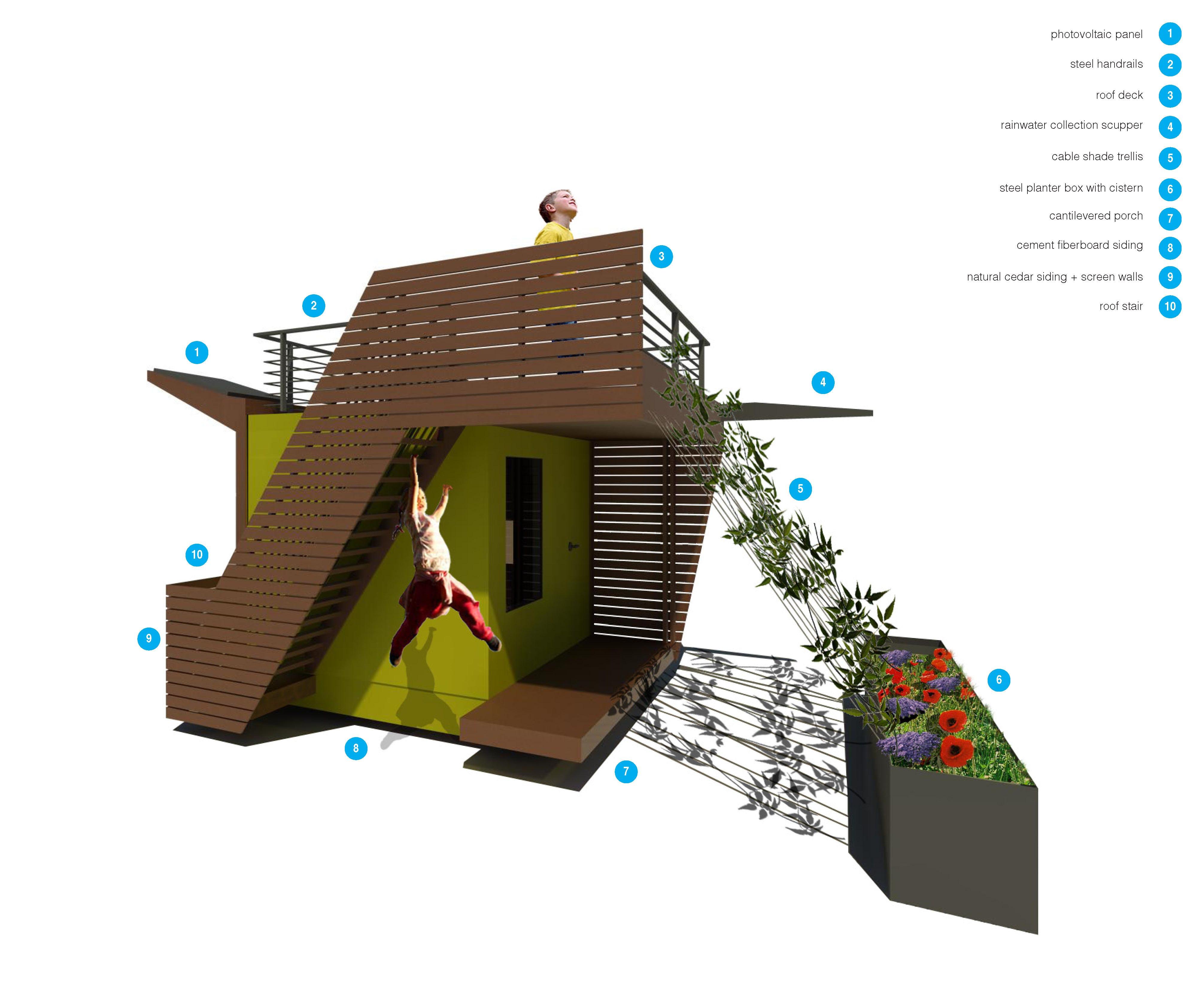 Ecofort rendering diagram no title